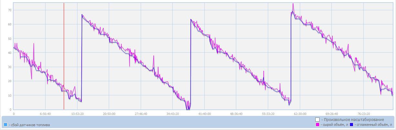 Пример графика расхода топлива